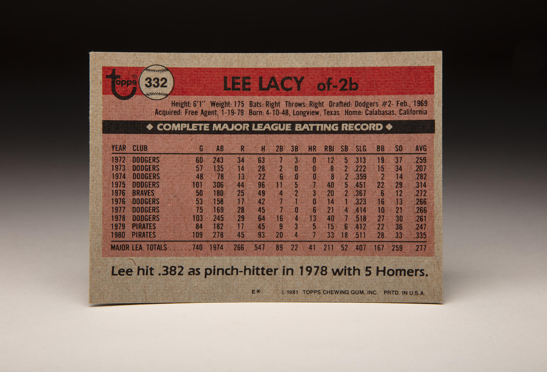 The reverse of Lee Lacy's 1981 Topps card. (Milo Stewart Jr./National Baseball Hall of Fame and Museum)