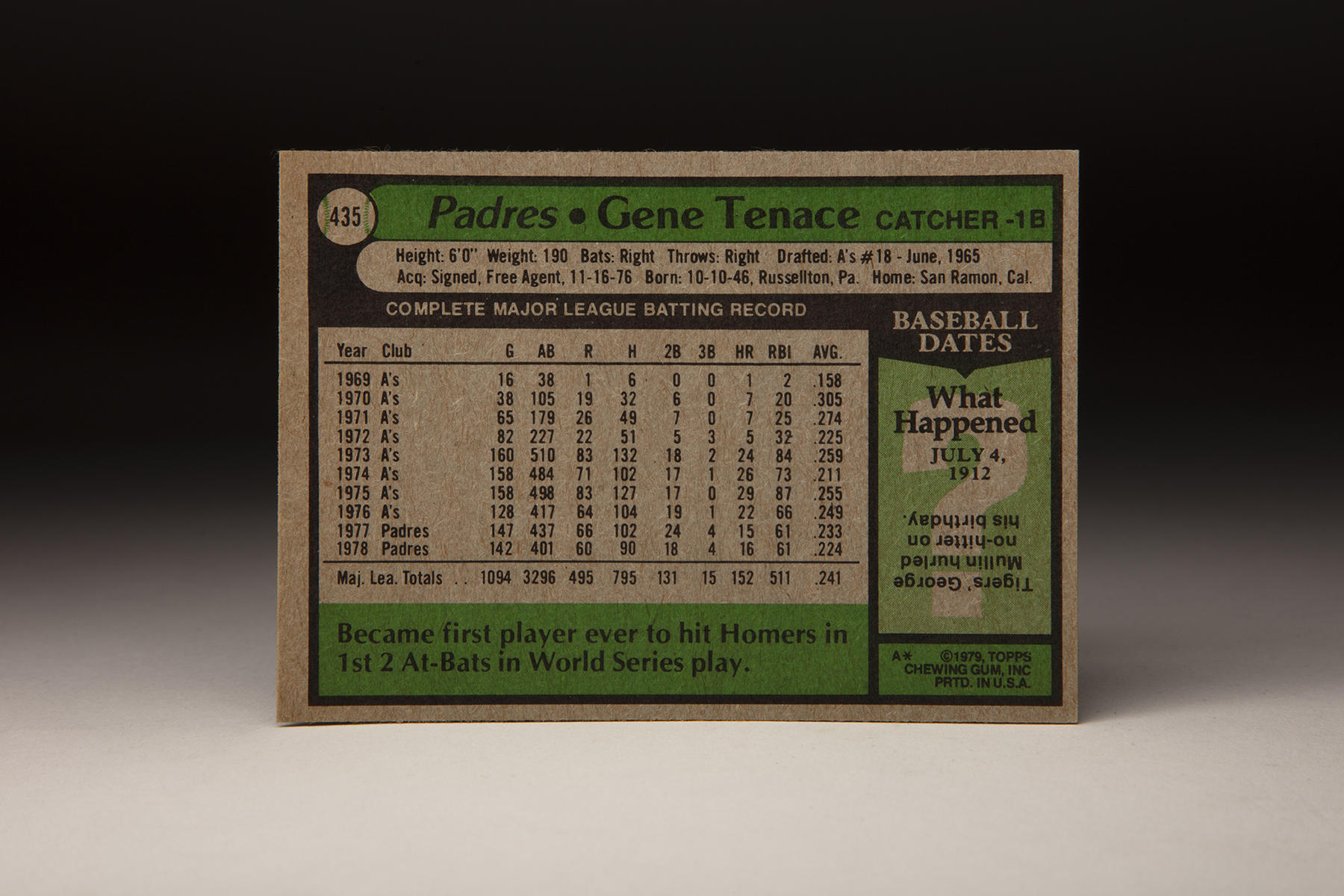 The reverse of Topps' 1979 Gene Tenace card. (Milo Stewart Jr./National Baseball Hall of Fame and Museum)