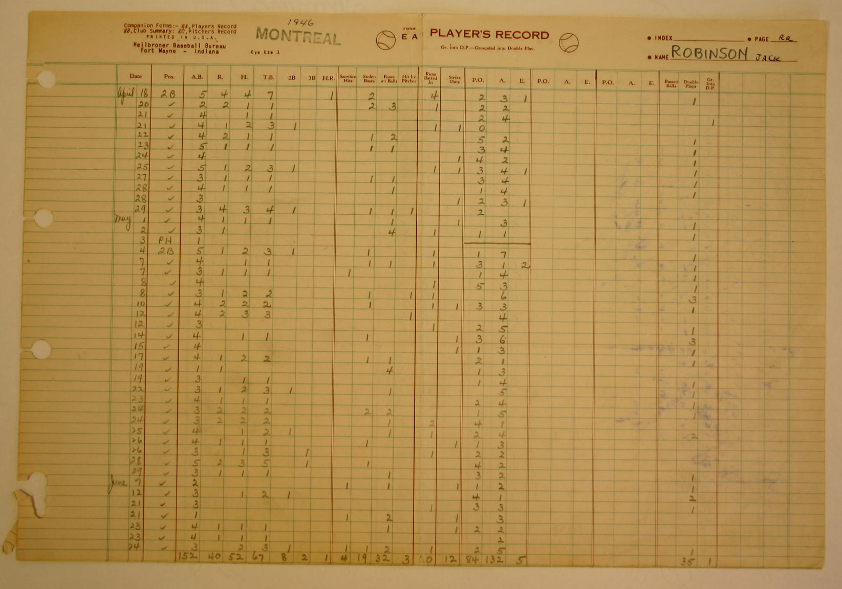 Jackie Robinson's day-by-day stats for 1946 with the Montreal Royals. - BL-349-2006.30 (National Baseball Hall of Fame Library)