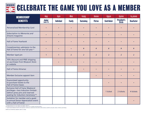 In addition to being part of preserving baseball history, Members receive a full roster benefits.