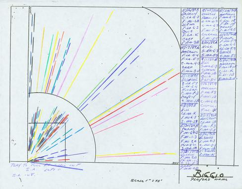 Color coded hitting chart on Craig Biggio that Whitey Herzog used to plan defenses. - BL-261-2010 (National Baseball Hall of Fame Library)